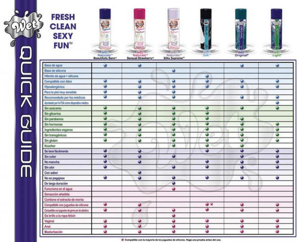 Guía rápida lubricantes Wet, de venta en el sex shop online de Santu